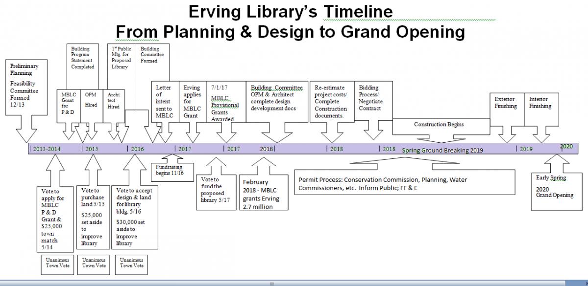 Building Project Timeline